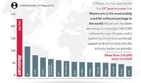 Mastercam CIMData 2017 (lo res)