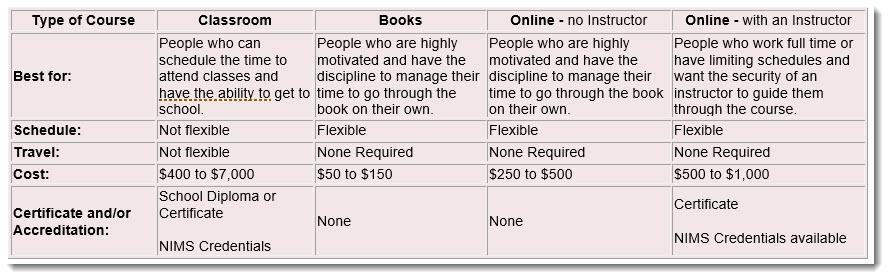 class vs online